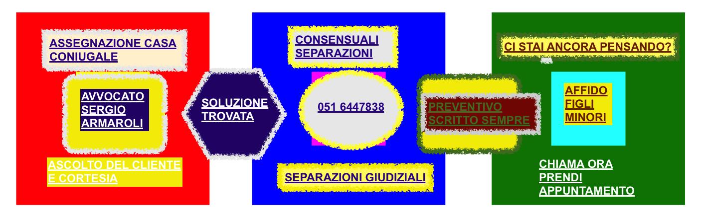 separazione consensuale a bologna 3 CONSIGLI RISOLVI ORA tempi costi e vantaggi di una consensuale rispetto a una giudiziale